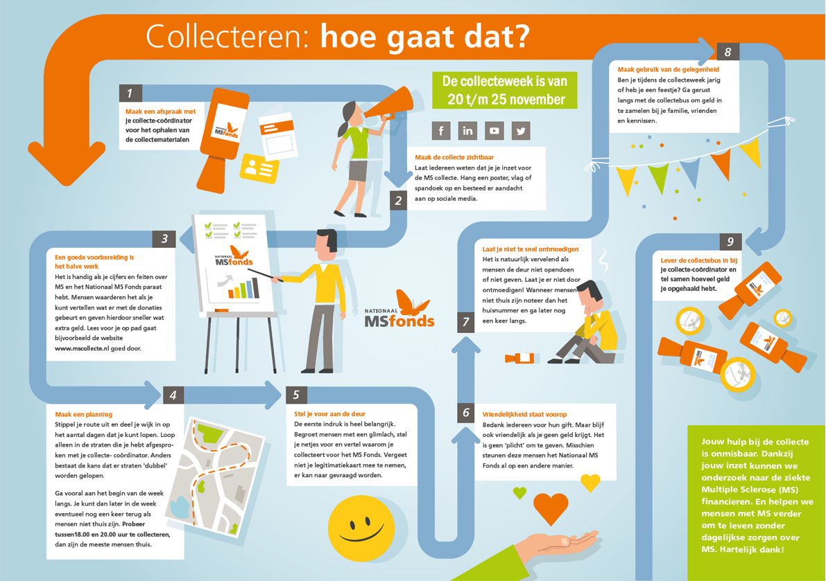 Infographic collectant_liggend_def