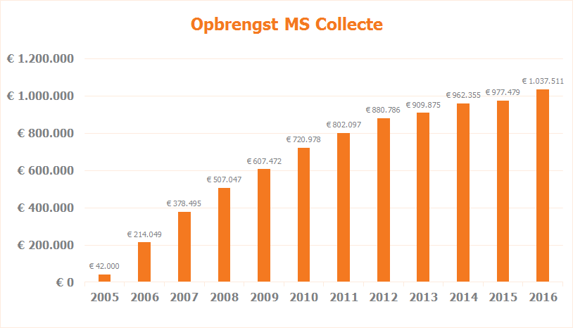 Opbrengsten MS Collecte tm 2016